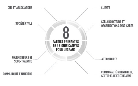 8 parties prenantes significatives